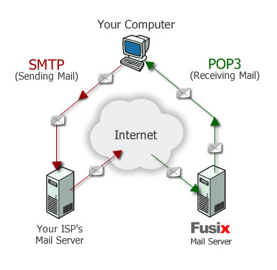 Informasi List Setting SMTP ISP di Indonesia